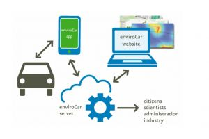 enviroCar: Become a Citizen Scientist!